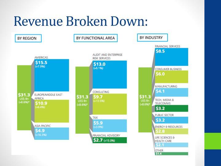 Revenue Broken Down: