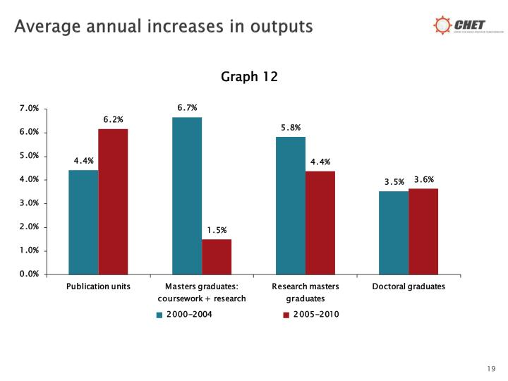 Average annual increases in outputs