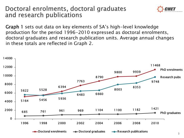 Doctoral enrolments doctoral graduates and research publications