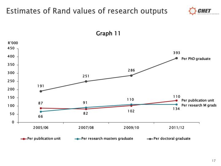 Estimates of Rand values of research outputs