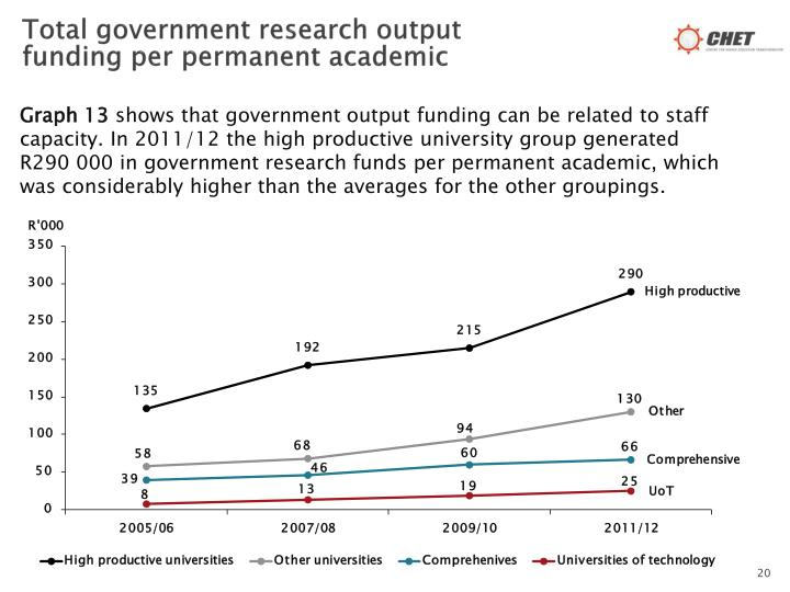 Total government research output