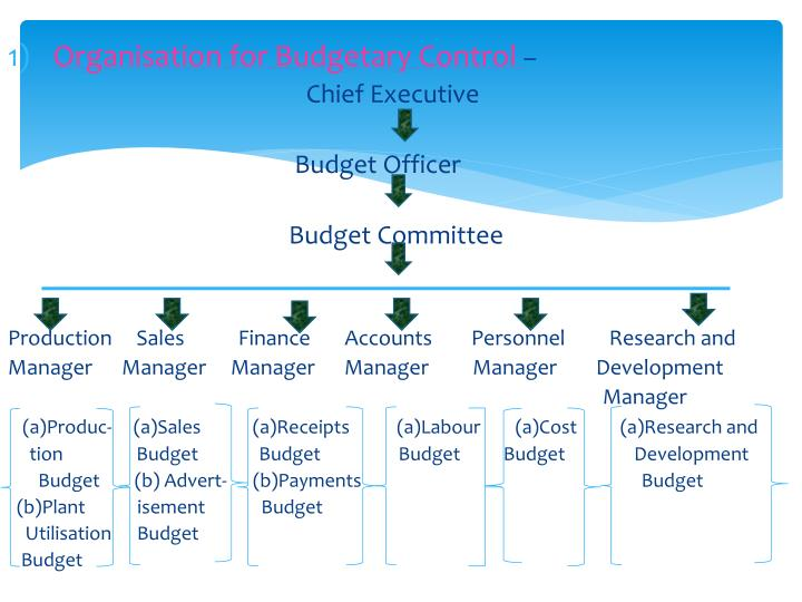 Organisation for Budgetary Control