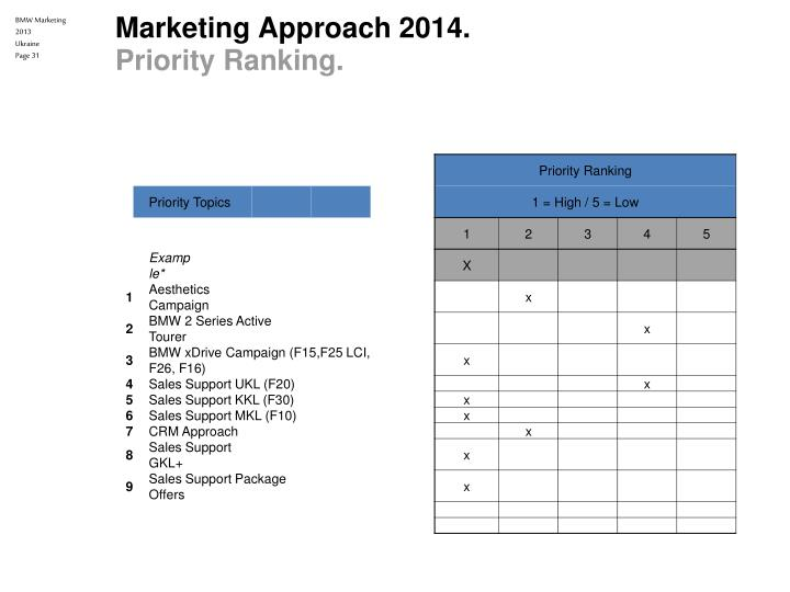 bmw presentation for marketing planning 0 marketing presentation (25 points) 0 team exhibit and interviews (20 points) have a back-up plan in case technology fails best marketing presentation 2013 author: nancyrossland created date: 10/1/2013 11:12:29 am.