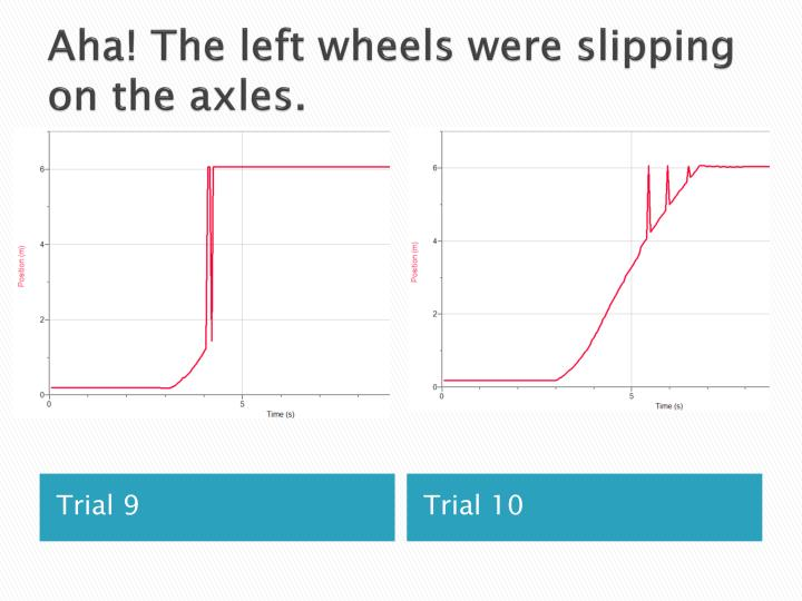 Aha! The left wheels were slipping on the axles.
