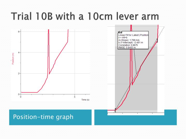 Trial 10B with a 10cm lever arm