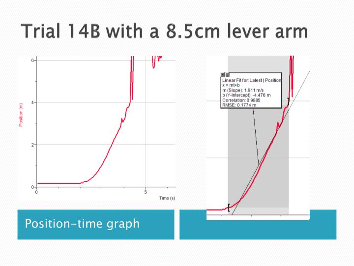 Trial 14B with a 8.5cm lever arm