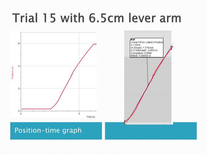 Trial 15 with 6.5cm lever arm