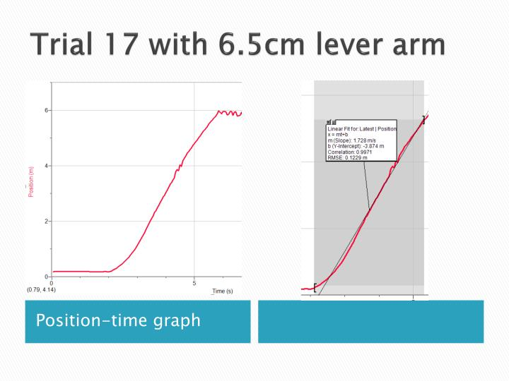 Trial 17 with 6.5cm lever arm