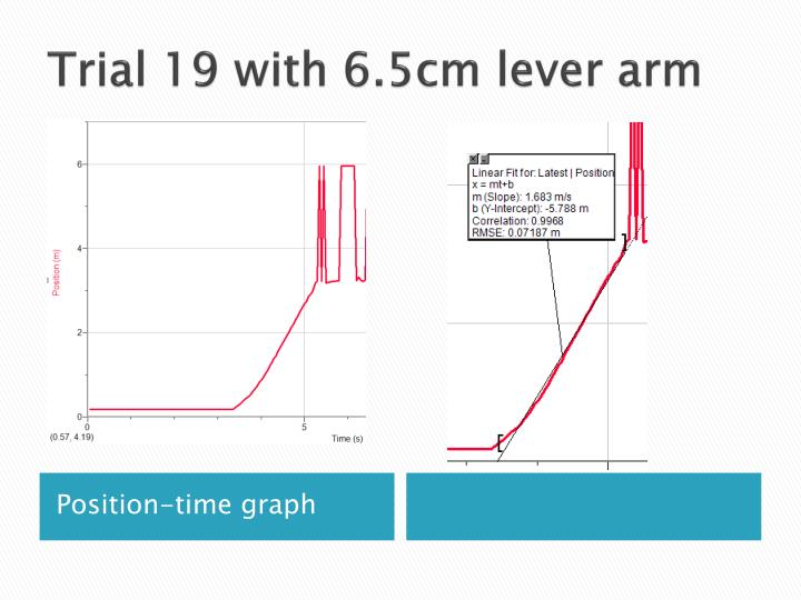 Trial 19 with 6.5cm lever arm