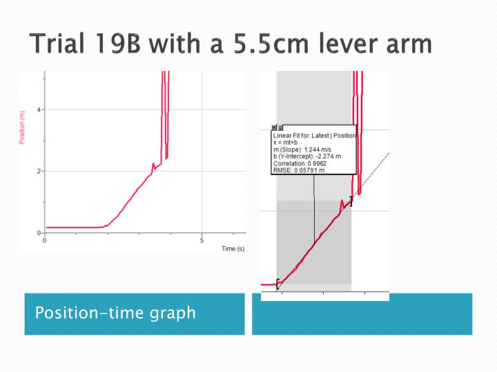Trial 19B with a 5.5cm lever arm
