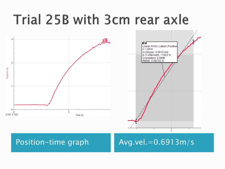 Trial 25B with 3cm rear axle