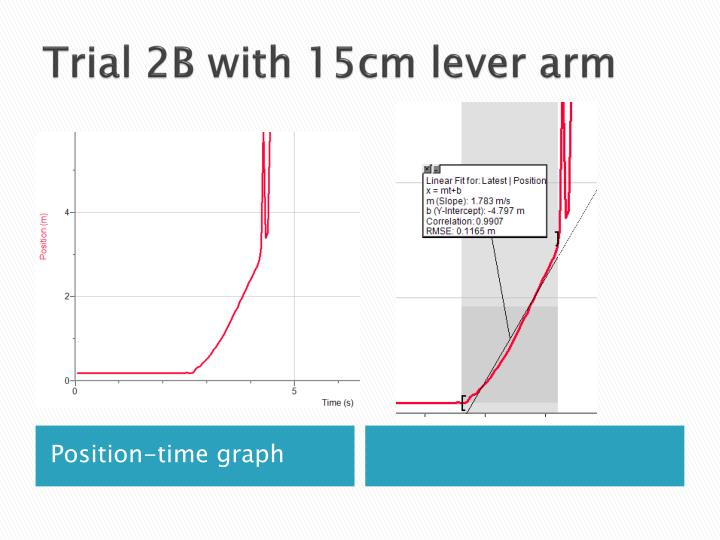 Trial 2B with 15cm lever arm