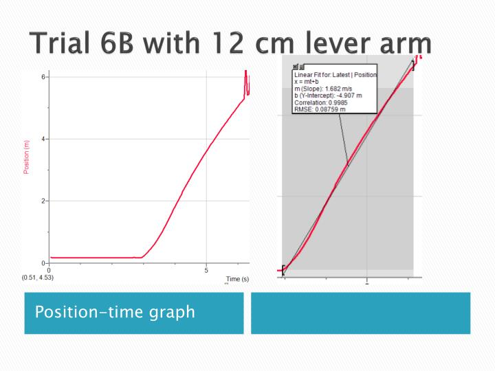 Trial 6B with 12 cm lever arm