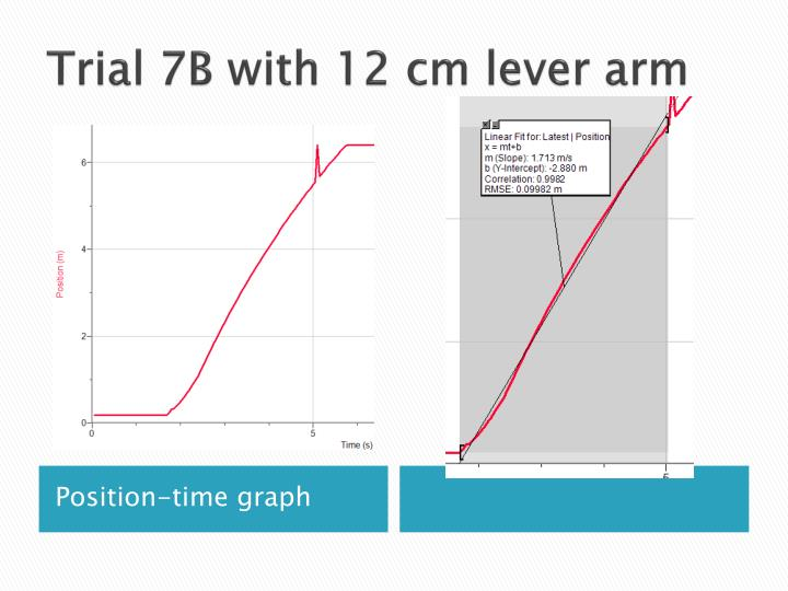 Trial 7B with 12 cm lever arm