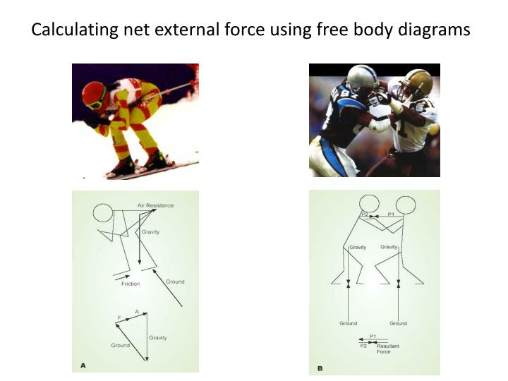 Calculating net external force using free body diagrams