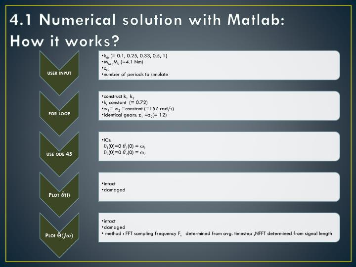 4.1 Numerical solution with