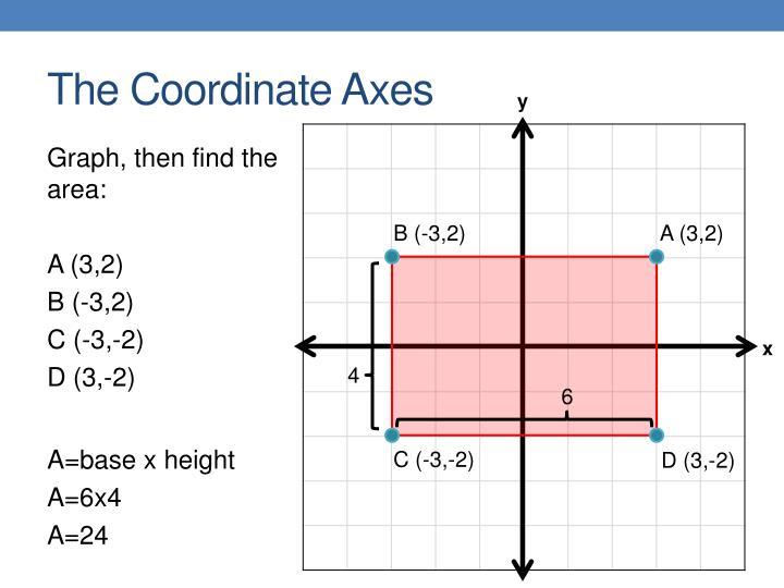 The Coordinate Axes