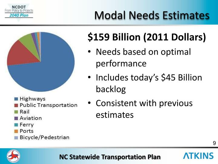 Modal Needs Estimates
