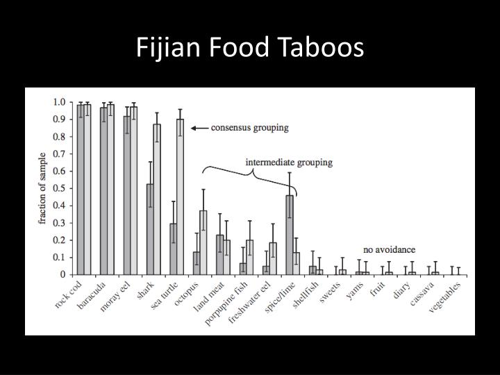 Fijian Food Taboos