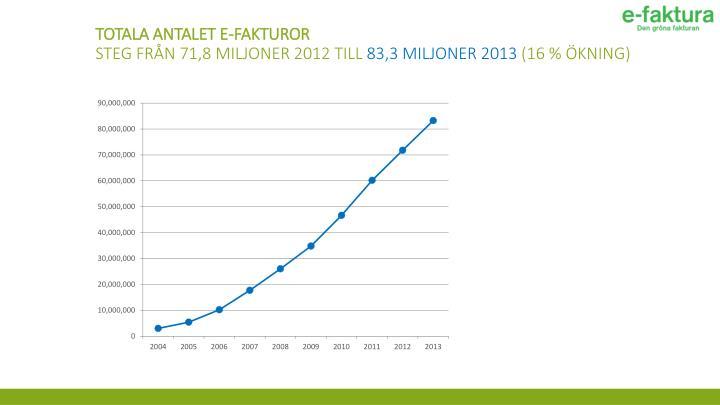 Totala antalet e-fakturor