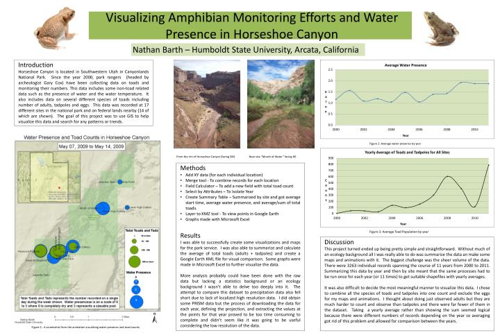 visualizing amphibian monitoring efforts and water presence in horseshoe canyon n.