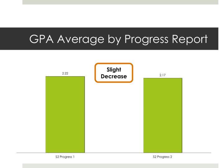 GPA Average by Progress Report