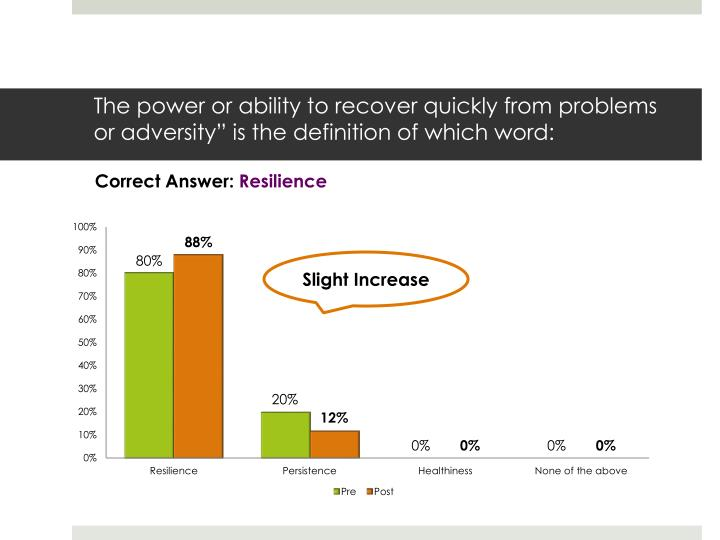 """The power or ability to recover quickly from problems or adversity"""" is the definition of which word:"""