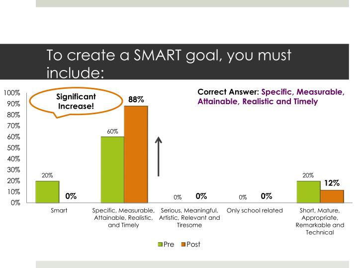 To create a SMART goal, you must include:
