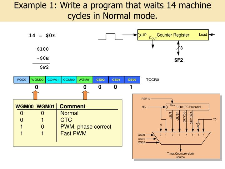 Example 1: Write a program that waits 14 machine cycles in Normal mode.