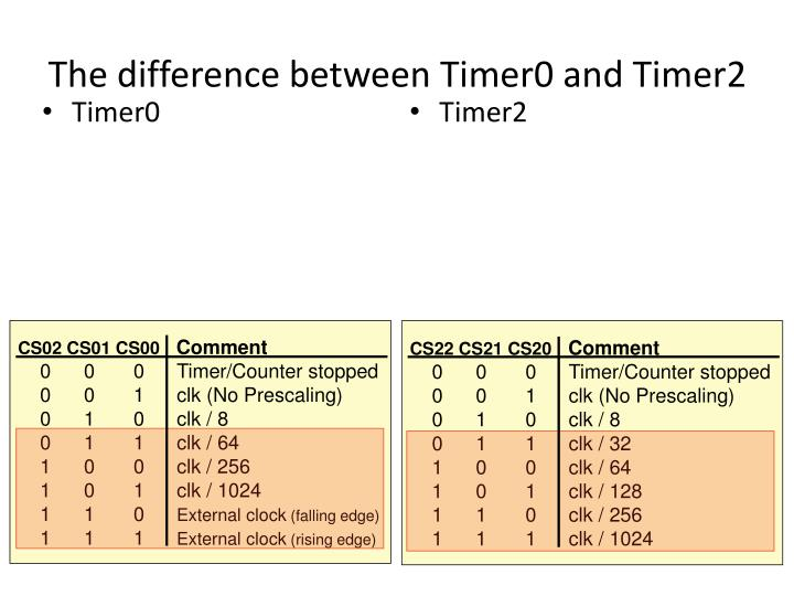 The difference between Timer0 and Timer2