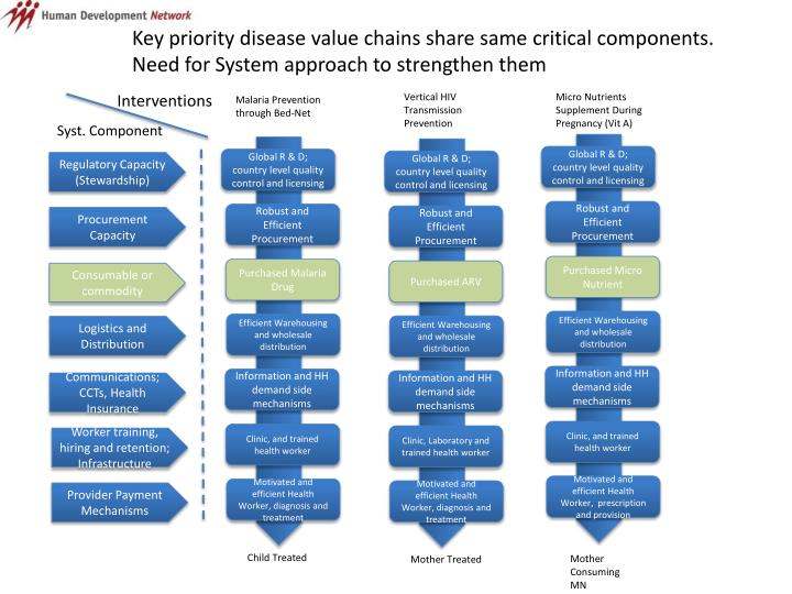 Key priority disease value chains share same critical components. Need for System approach to strengthen them