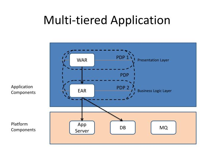 Multi tiered application