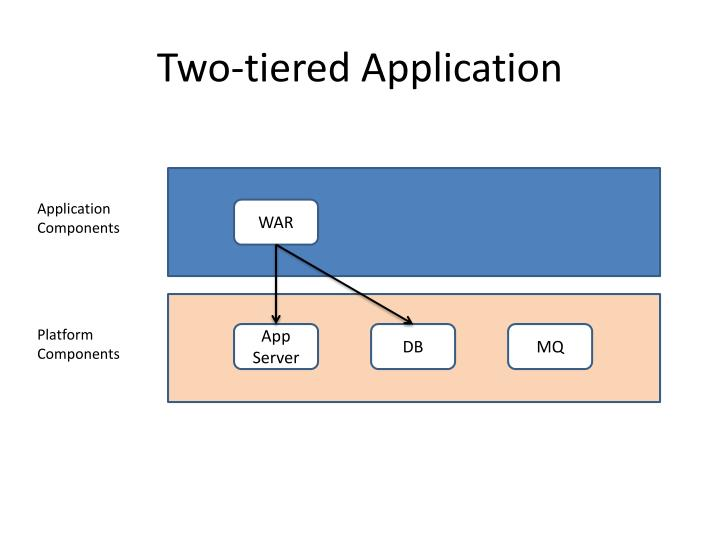 Two tiered application