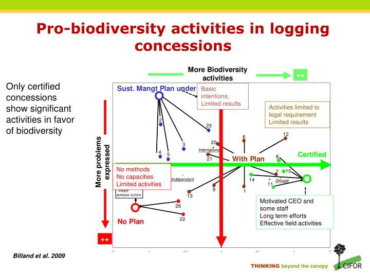 Pro-biodiversity activities in logging concessions