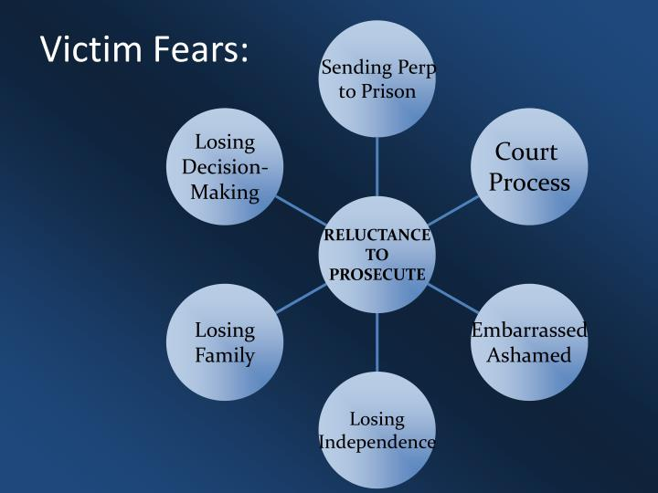 Victim Fears: