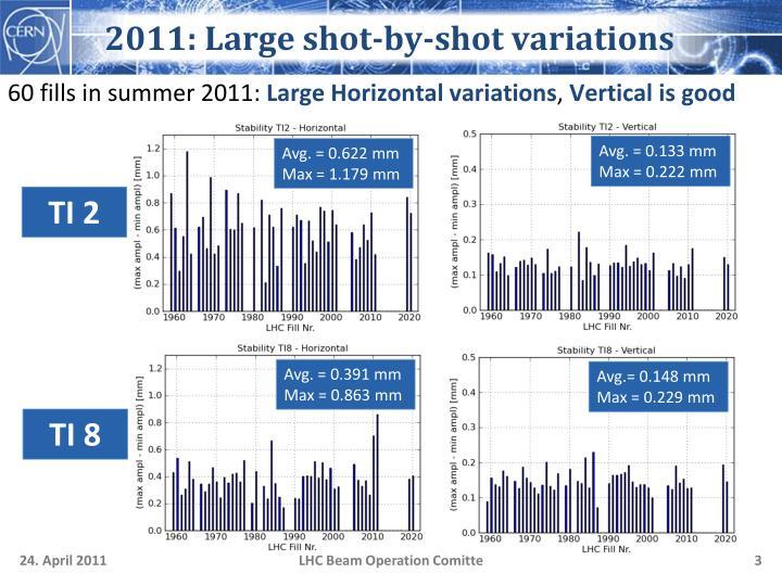 2011 large shot by shot variations
