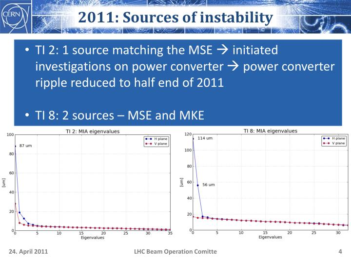2011: Sources of instability