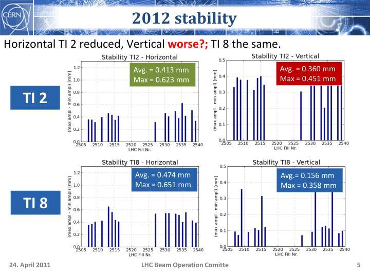 2012 stability
