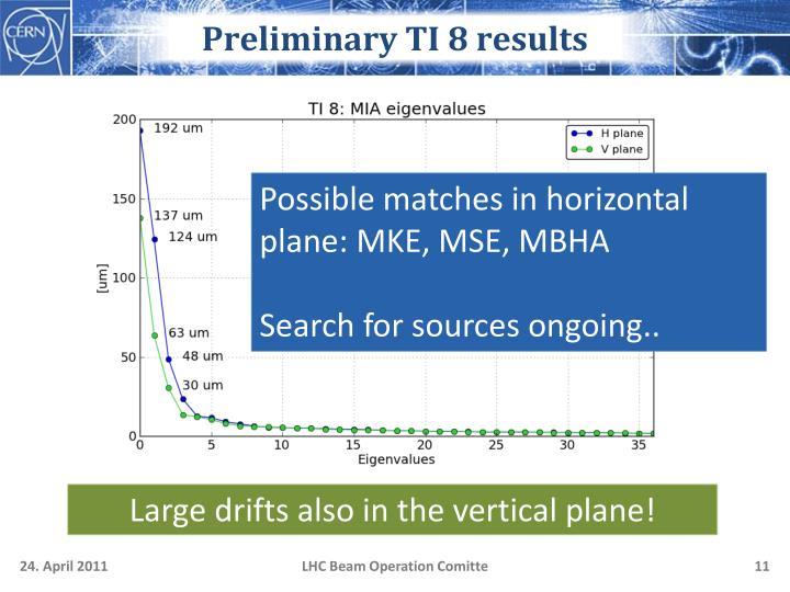 Preliminary TI 8 results