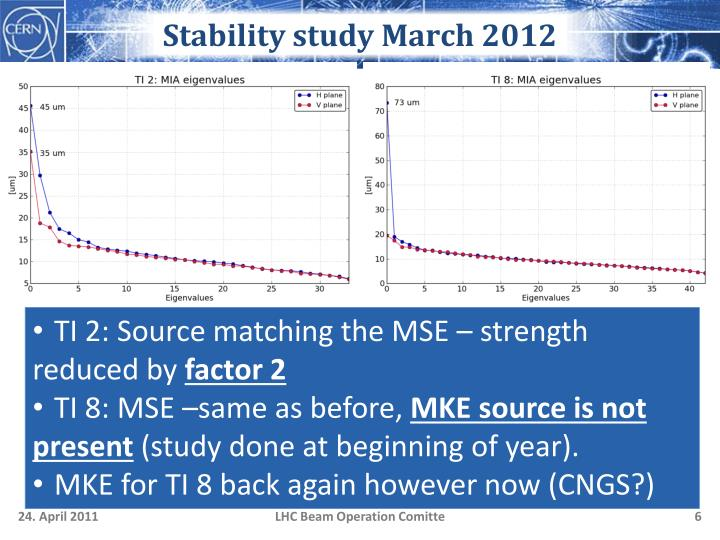 Stability study March 2012