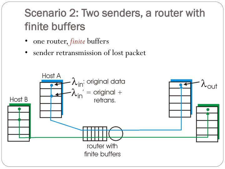 Scenario 2: Two senders, a router with finite buffers