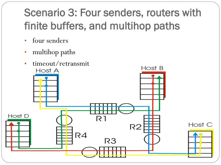 Scenario 3: Four senders, routers with finite buffers, and