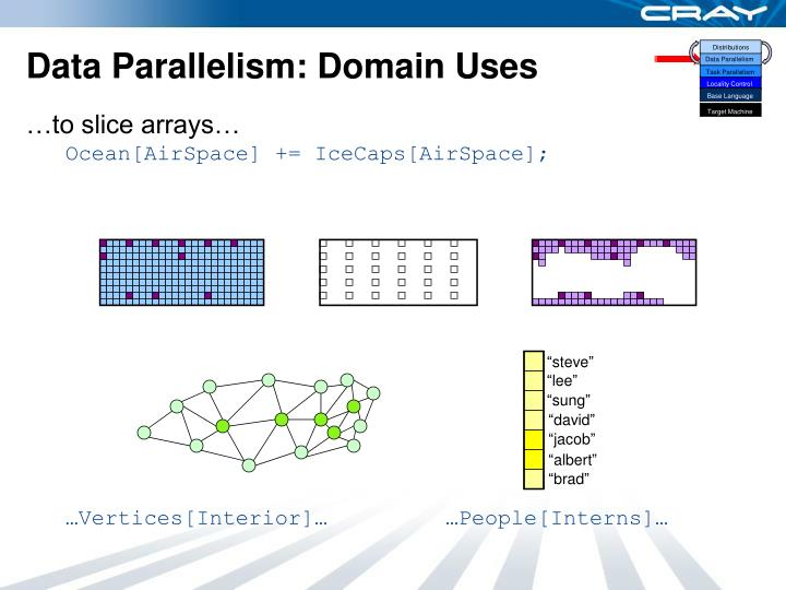Data Parallelism: Domain Uses