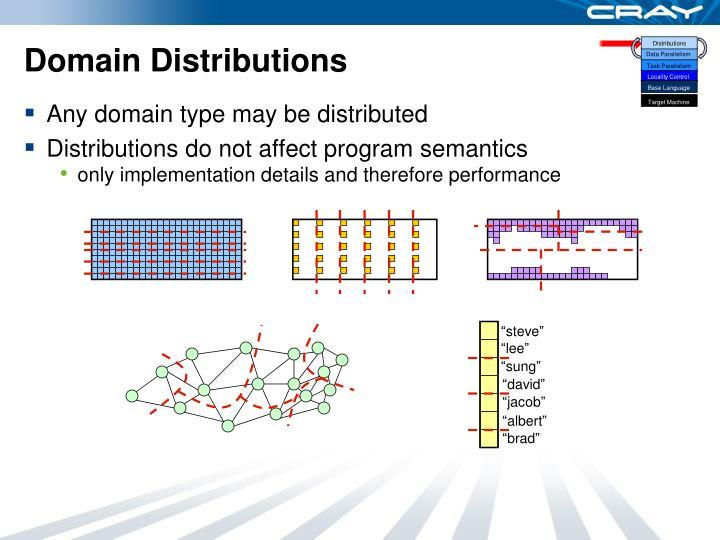 Domain Distributions
