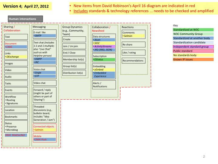 New items from David Robinson's April 16 diagram are indicated in red