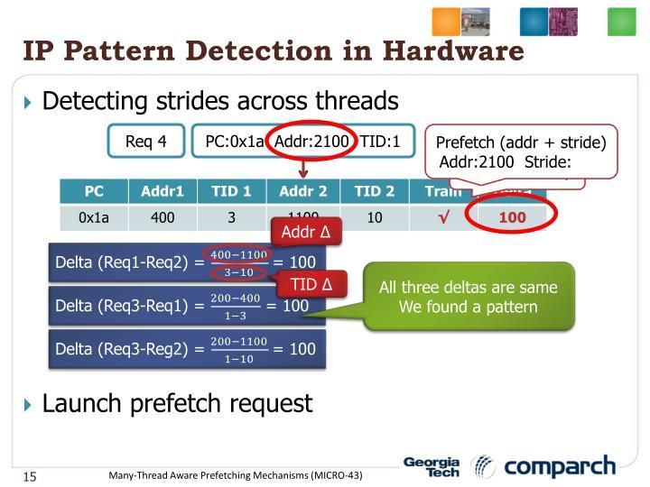 IP Pattern Detection in Hardware