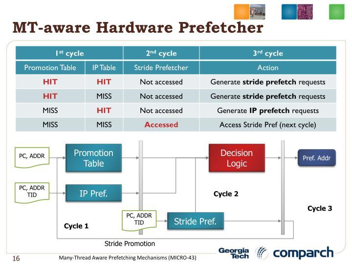 MT-aware Hardware