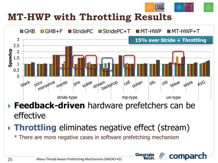MT-HWP with Throttling Results