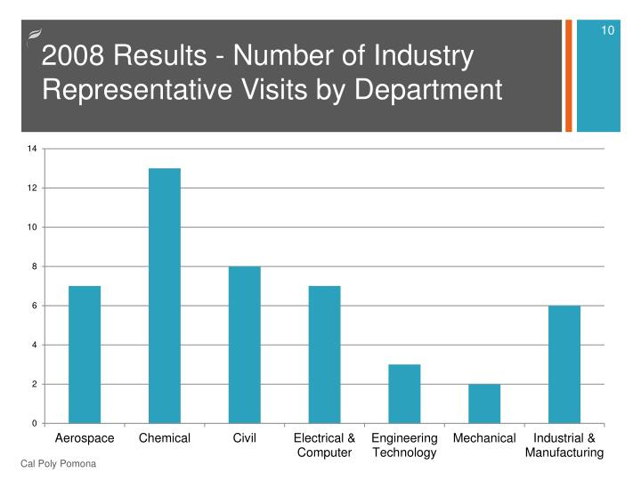 2008 Results - Number of Industry Representative Visits by Department