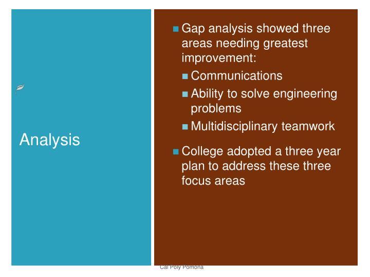 Gap analysis showed three areas needing greatest improvement: